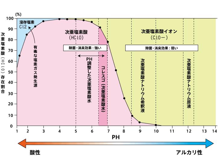 次亜塩素酸ナトリウム 濃度 計算